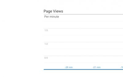 Google analytics no funciona en prestashop